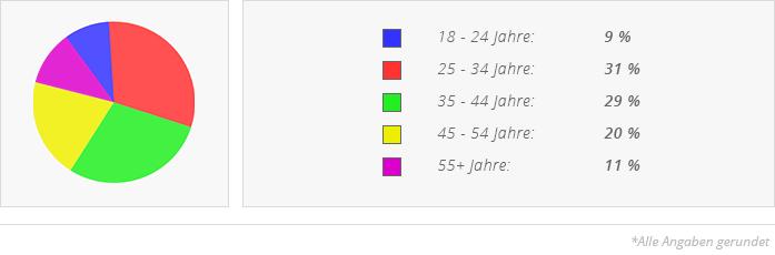 lovoo singlebörse Arnsberg