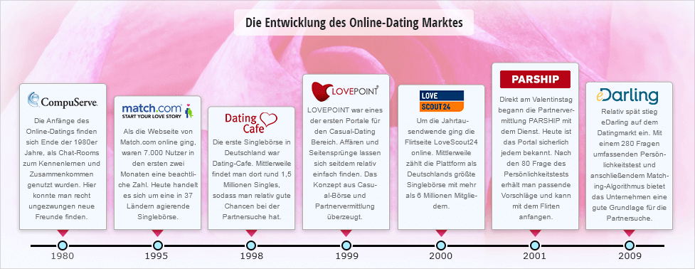 Dating-Seiten uk 2013