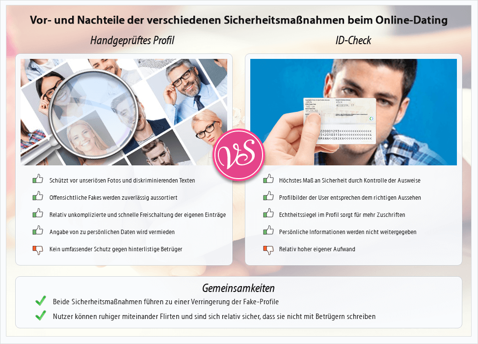 Online-Dating urteilend